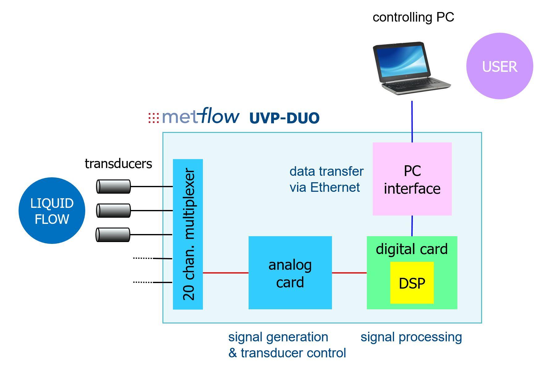 UVP-DUO architecture